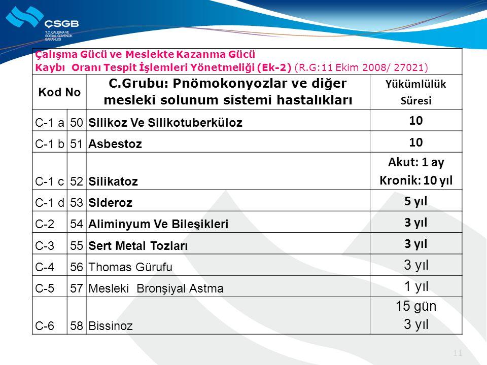 Çalışma Gücü ve Meslekte Kazanma Gücü Kaybı Oranı Tespit İşlemleri Yönetmeliği (Ek-2) (R.G:11 Ekim 2008/ 27021) Kod No C.Grubu: Pnömokonyozlar ve diğer mesleki solunum sistemi hastalıkları Yükümlülük Süresi C-1 a50Silikoz Ve Silikotuberküloz 10 C-1 b51Asbestoz 10 C-1 c52Silikatoz Akut: 1 ay Kronik: 10 yıl C-1 d53Sideroz 5 yıl C-254Aliminyum Ve Bileşikleri 3 yıl C-355Sert Metal Tozları 3 yıl C-456Thomas Gürufu 3 yıl C-557Mesleki Bronşiyal Astma 1 yıl C-658Bissinoz 15 gün 3 yıl 11