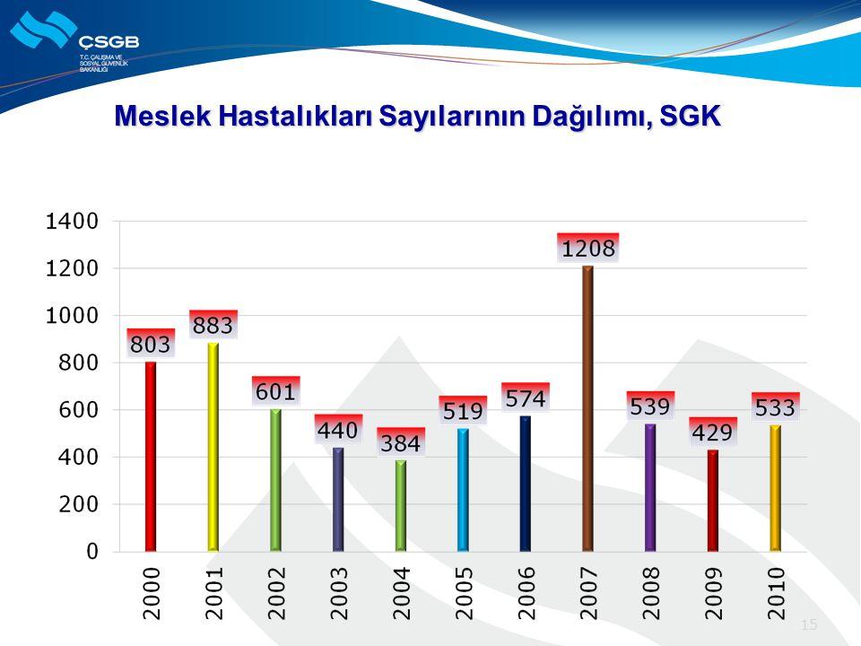 Meslek Hastalıkları Sayılarının Dağılımı, SGK 15