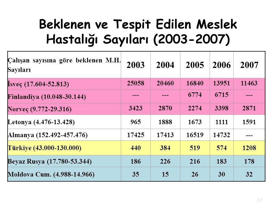 Beklenen ve Tespit Edilen Meslek Hastalığı Sayıları (2003-2007) Çalışan sayısına göre beklenen M.H.