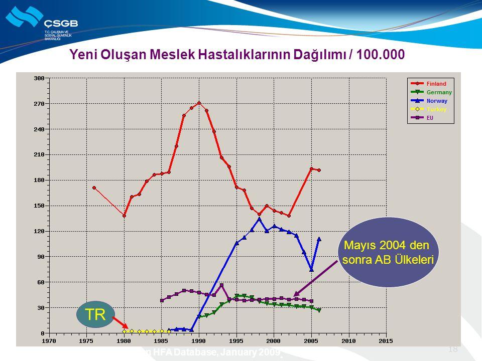 Yeni Oluşan Meslek Hastalıklarının Dağılımı / 100.000 Kaynak: WHO/Europe, European HFA Database, January 2009 TR Mayıs 2004 den sonra AB Ülkeleri 18