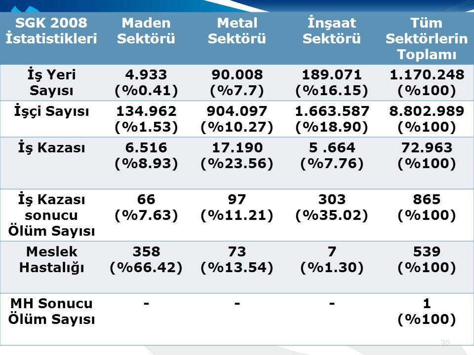 SGK 2008 İstatistikleri Maden Sektörü Metal Sektörü İnşaat Sektörü Tüm Sektörlerin Toplamı İş Yeri Sayısı 4.933 (%0.41) 90.008 (%7.7) 189.071 (%16.15) 1.170.248 (%100) İşçi Sayısı134.962 (%1.53) 904.097 (%10.27) 1.663.587 (%18.90) 8.802.989 (%100) İş Kazası6.516 (%8.93) 17.190 (%23.56) 5.664 (%7.76) 72.963 (%100) İş Kazası sonucu Ölüm Sayısı 66 (%7.63) 97 (%11.21) 303 (%35.02) 865 (%100) Meslek Hastalığı 358 (%66.42) 73 (%13.54) 7 (%1.30) 539 (%100) MH Sonucu Ölüm Sayısı ---1 (%100) 20