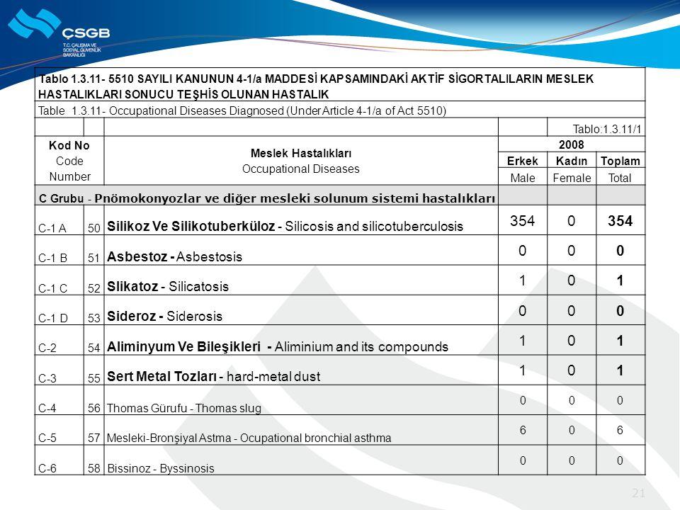 Tablo 1.3.11- 5510 SAYILI KANUNUN 4-1/a MADDESİ KAPSAMINDAKİ AKTİF SİGORTALILARIN MESLEK HASTALIKLARI SONUCU TEŞHİS OLUNAN HASTALIK Table 1.3.11- Occupational Diseases Diagnosed (Under Article 4-1/a of Act 5510) Tablo:1.3.11/1 Kod No Code Number Meslek Hastalıkları Occupational Diseases 2008 ErkekKadınToplam MaleFemaleTotal C Grubu - Pnömokonyozlar ve diğer mesleki solunum sistemi hastalıkları C-1 A50 Silikoz Ve Silikotuberküloz - Silicosis and silicotuberculosis 3540 C-1 B51 Asbestoz - Asbestosis 000 C-1 C52 Slikatoz - Silicatosis 101 C-1 D53 Sideroz - Siderosis 000 C-254 Aliminyum Ve Bileşikleri - Aliminium and its compounds 101 C-355 Sert Metal Tozları - hard-metal dust 101 C-456Thomas Gürufu - Thomas slug 000 C-557Mesleki-Bronşiyal Astma - Ocupational bronchial asthma 606 C-658Bissinoz - Byssinosis 000 21