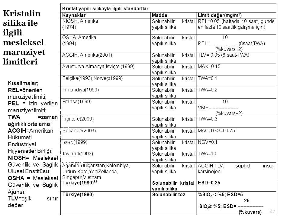 Kristal yapılı silikayla ilgili standartlar KaynaklarMaddeLimit değer(mg/m 3 ) NIOSH, Amerika (1974) Solunabilir kristal yapılı silika REL=0.05 (haftada 40 saat, günde en fazla 10 saatlik çalışma için) OSHA, Amerika (1994) Solunabilir kristal yapılı silika 10 PEL=----------------- (8saat,TWA) (%kuvars+2) ACGIH, Amerika(2001)Solunabilir kristal yapılı silika TLV= 0.05 (8 saat-TWA) Avusturya,Almanya,İsviçre (1999)Solunabilir kristal yapılı silika MAK=0.15 Belçika(1993),Norveç(1999)Solunabilir kristal yapılı silika TWA=0.1 Finlandiya(1999)Solunabilir kristal yapılı silika TWA=0.2 Fransa(1999)Solunabilir kristal yapılı silika 10 VME= ----------------- (%kuvars+2) İngiltere(2000)Solunabilir kristal yapılı silika TWA=0.3 Hollanda(2003)Solunabilir kristal yapılı silika MAC-TGG=0.075 İsveç(1999)Solunabilir kristal yapılı silika NGV=0.1 Tayland(1993)Solunabilir kristal yapılı silika TWA=10 Arjantin,Bulgaristan,Kolombiya, Ürdün,Kore,YeniZellanda, Singapur,Vietnam Solunabilir kristal yapılı silika ACGIH,TLV; şüpheli insan karsinojeni Türkiye(1990) 63 Solunabilir kristal yapılı silika ESD=0.25 Türkiye(1990)Solunabilir toz%SiO 2 < %5; ESD=5 25 SiO 2 ≥ %5; ESD= ----------------- (%kuvars) Kristalin silika ile ilgili mesleksel maruziyet limitleri Kısaltmalar; REL=önerilen maruziyet limiti; PEL = izin verilen maruziyet limiti; TWA =zaman ağırlıklı ortalama; ACGIH=Amerikan Hükümeti Birliği Endüstriyel Hijyenistler; NIOSH= Mesleksel Güvenlik ve Sağlık Ulusal Enstitüsü; OSHA = Mesleksel Güvenlik ve Sağlık Ajansı; TLV=eşik sınır değer 27 Kısaltmalar; REL=önerilen maruziyet limiti; PEL = izin verilen maruziyet limiti; TWA =zaman ağırlıklı ortalama; ACGIH=Amerikan Hükümeti Endüstriyel Hijyenistler Birliği; NIOSH= Mesleksel Güvenlik ve Sağlık Ulusal Enstitüsü; OSHA = Mesleksel Güvenlik ve Sağlık Ajansı; TLV=eşik sınır değer