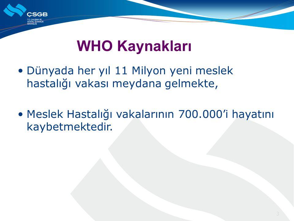 WHO Kaynakları  Dünyada her yıl 11 Milyon yeni meslek hastalığı vakası meydana gelmekte,  Meslek Hastalığı vakalarının 700.000'i hayatını kaybetmektedir.