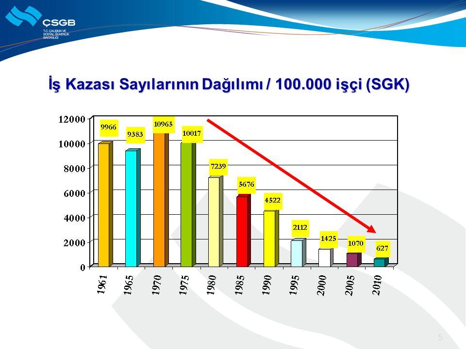 İş Kazası Sayılarının Dağılımı / 100.000 işçi (SGK) 5