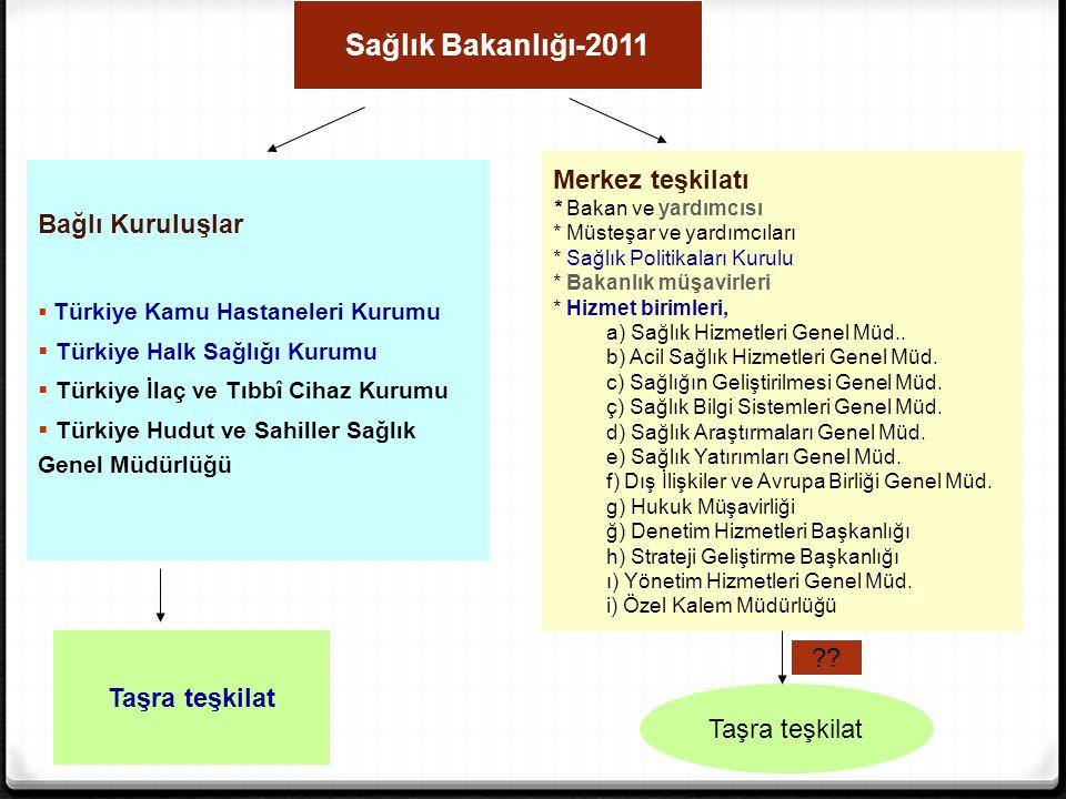 Sağlık Bakanlığı-2011 Taşra teşkilat Bağlı Kuruluşlar  Türkiye Kamu Hastaneleri Kurumu  Türkiye Halk Sağlığı Kurumu  Türkiye İlaç ve Tıbbî Cihaz Ku