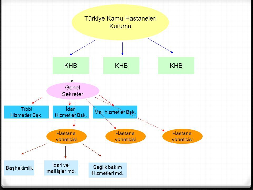 Türkiye Kamu Hastaneleri Kurumu KHB Genel Sekreter Tıbbi Hizmetler Bşk. İdari Hizmetler Bşk. Mali hizmetler Bşk. Hastane yöneticisi Hastane yöneticisi