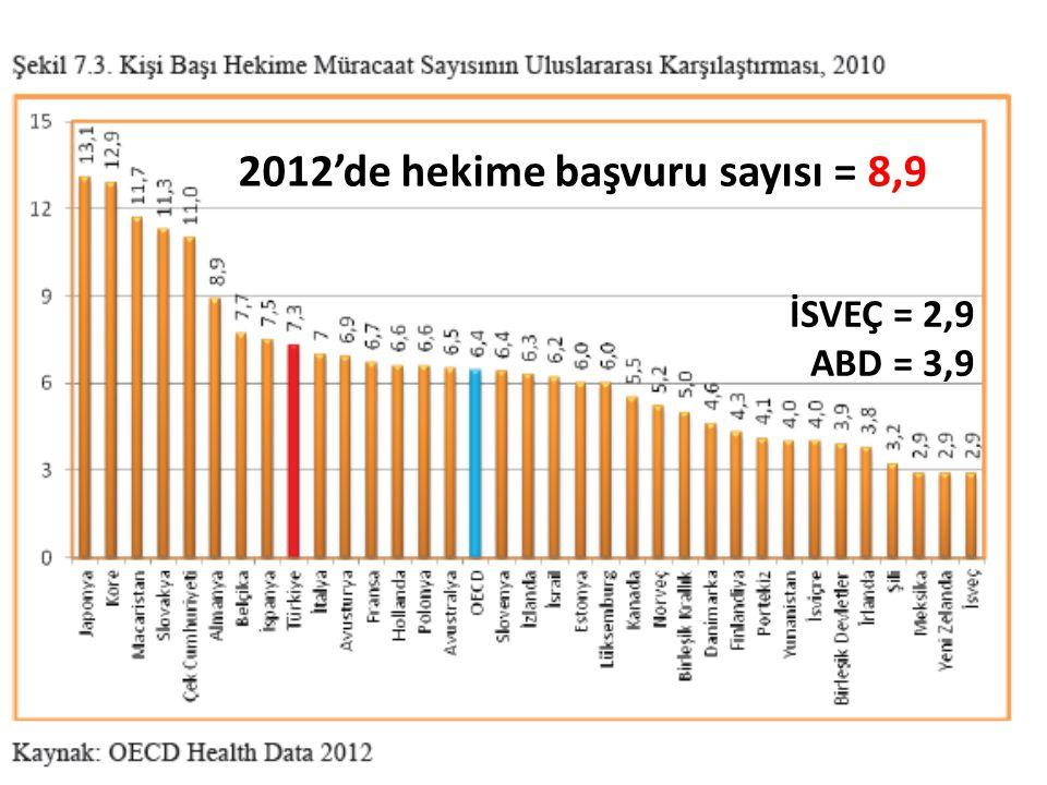 28 2012'de hekime başvuru sayısı = 8,9 İSVEÇ = 2,9 ABD = 3,9