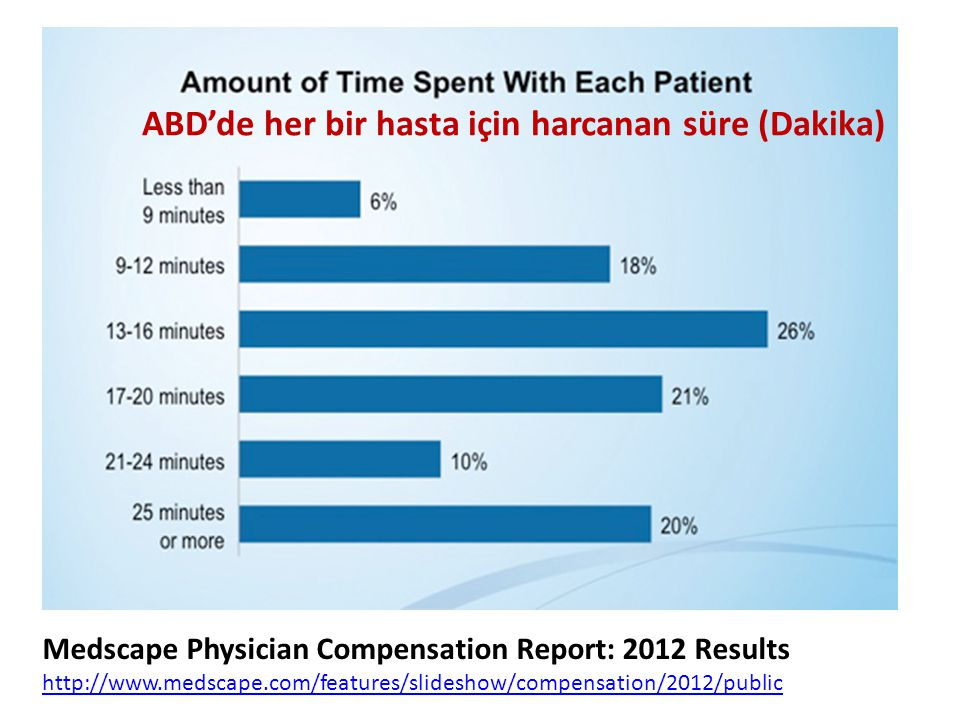 Medscape Physician Compensation Report: 2012 Results http://www.medscape.com/features/slideshow/compensation/2012/public http://www.medscape.com/featu