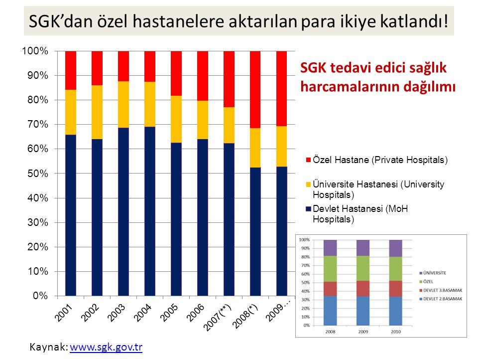 SGK tedavi edici sağlık harcamalarının dağılımı Kaynak: www.sgk.gov.trwww.sgk.gov.tr SGK'dan özel hastanelere aktarılan para ikiye katlandı!