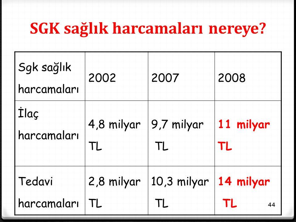44 SGK sağlık harcamaları nereye? Sgk sağlık harcamaları 200220072008 İlaç harcamaları 4,8 milyar TL 9,7 milyar TL 11 milyar TL Tedavi harcamaları 2,8