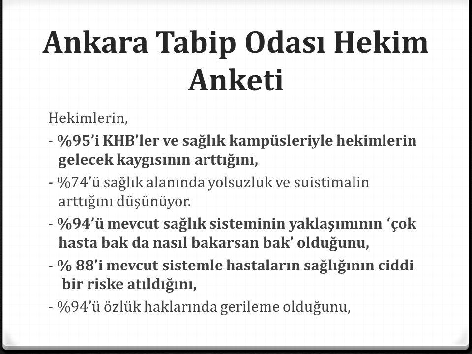 Ankara Tabip Odası Hekim Anketi Hekimlerin, - %95'i KHB'ler ve sağlık kampüsleriyle hekimlerin gelecek kaygısının arttığını, - %74'ü sağlık alanında y