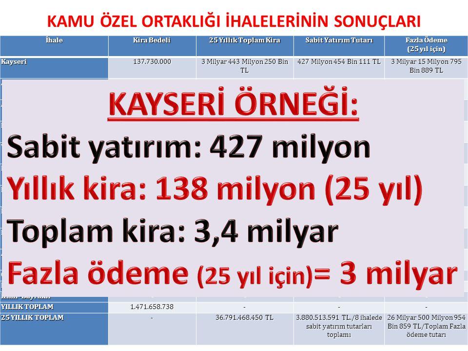 İhale Kira Bedeli 25 Yıllık Toplam Kira Sabit Yatırım Tutarı Fazla Ödeme (25 yıl için) Kayseri137.730.000 3 Milyar 443 Milyon 250 Bin TL 427 Milyon 45