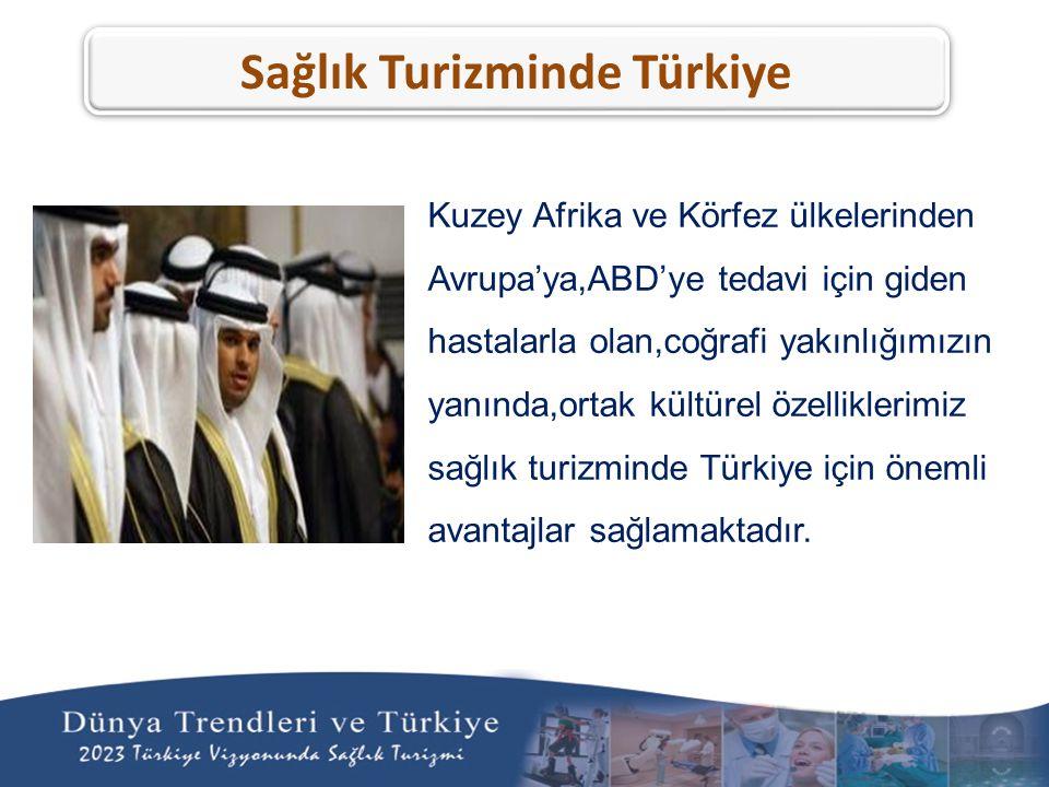 Kuzey Afrika ve Körfez ülkelerinden Avrupa'ya,ABD'ye tedavi için giden hastalarla olan,coğrafi yakınlığımızın yanında,ortak kültürel özelliklerimiz sağlık turizminde Türkiye için önemli avantajlar sağlamaktadır.