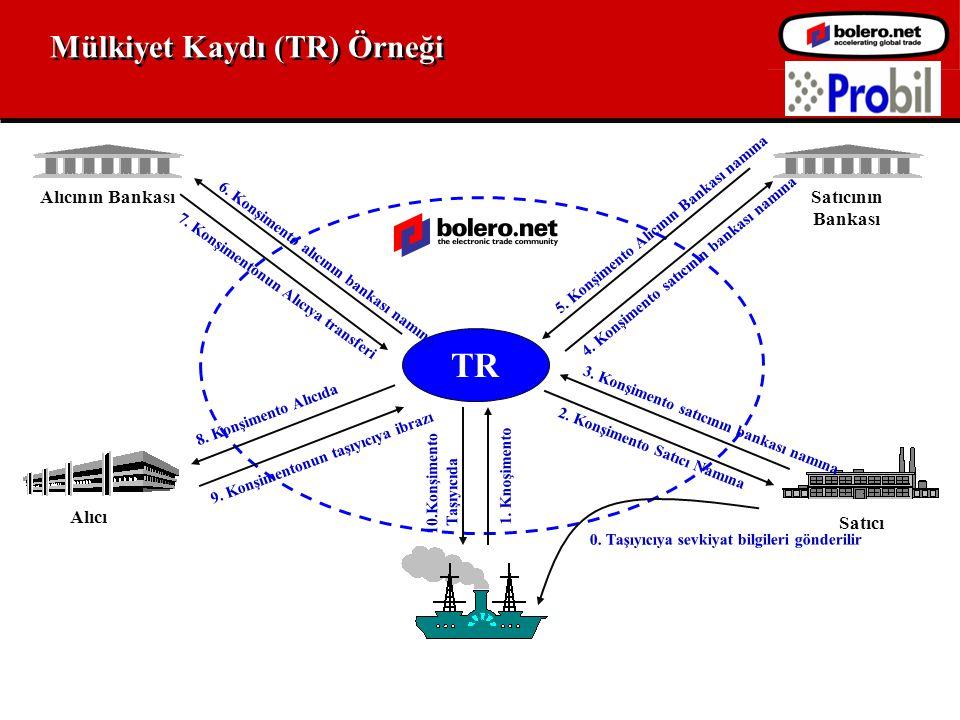 Mülkiyet Kaydı (TR) Örneği Alıcı Satıcı Alıcının Bankası Satıcının Bankası SURF TR 4.