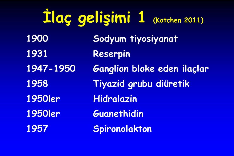 İlaç gelişimi 1 (Kotchen 2011) 1900Sodyum tiyosiyanat 1931Reserpin 1947-1950Ganglion bloke eden ilaçlar 1958Tiyazid grubu diüretik 1950lerHidralazin 1