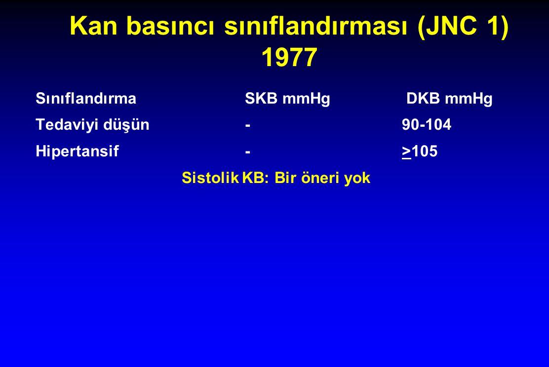 Kan basıncı sınıflandırması (JNC 1) 1977 SınıflandırmaSKB mmHg DKB mmHg Tedaviyi düşün-90-104 Hipertansif- >105 Sistolik KB: Bir öneri yok