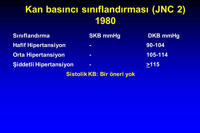 Kan basıncı sınıflandırması (JNC 2) 1980 SınıflandırmaSKB mmHg DKB mmHg Hafif Hipertansiyon-90-104 Orta Hipertansiyon-105-114 Şiddetli Hipertansiyon-