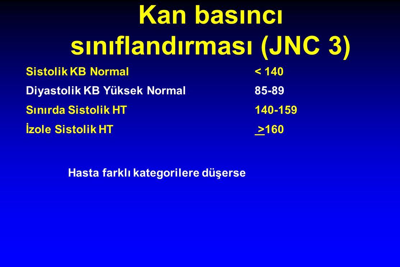 Kan basıncı sınıflandırması (JNC 3) Sistolik KB Normal < 140 Diyastolik KB Yüksek Normal 85-89 Sınırda Sistolik HT140-159 İzole Sistolik HT >160 Hasta