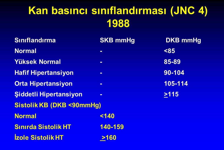 Kan basıncı sınıflandırması (JNC 4) 1988 SınıflandırmaSKB mmHg DKB mmHg Normal-<85 Yüksek Normal -85-89 Hafif Hipertansiyon-90-104 Orta Hipertansiyon-
