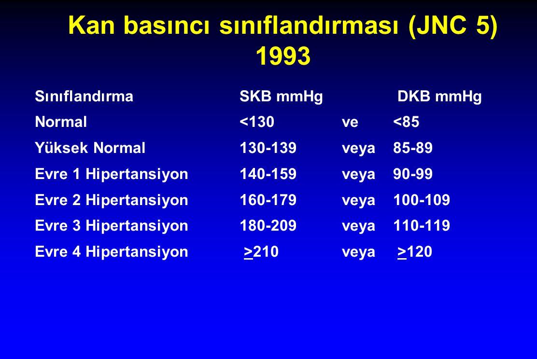 Kan basıncı sınıflandırması (JNC 5) 1993 SınıflandırmaSKB mmHg DKB mmHg Normal<130ve<85 Yüksek Normal 130-139veya85-89 Evre 1 Hipertansiyon140-159veya