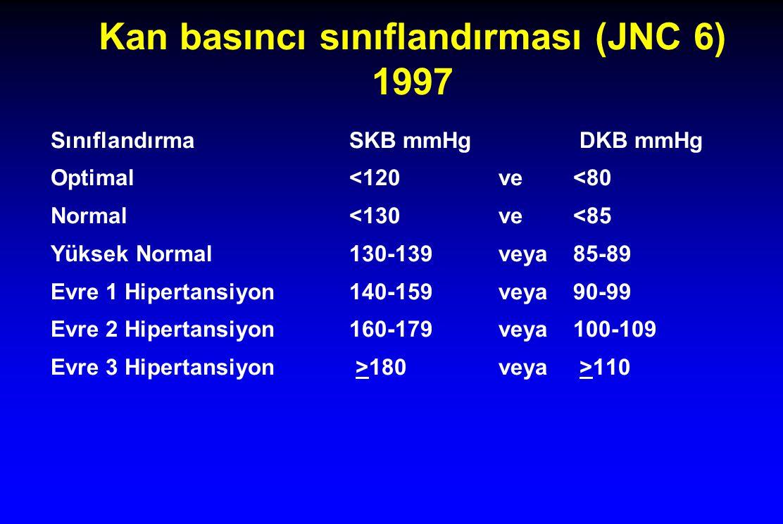 Kan basıncı sınıflandırması (JNC 6) 1997 SınıflandırmaSKB mmHg DKB mmHg Optimal<120ve<80 Normal<130ve<85 Yüksek Normal130-139veya85-89 Evre 1 Hipertan