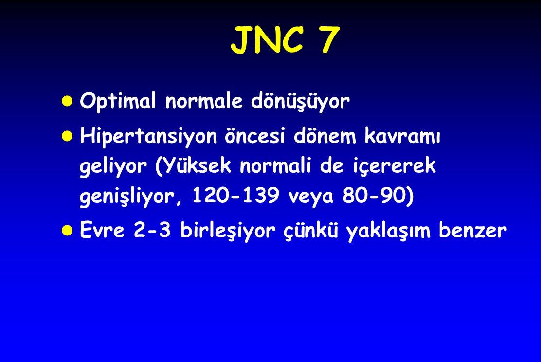JNC 7 l Optimal normale dönüşüyor l Hipertansiyon öncesi dönem kavramı geliyor (Yüksek normali de içererek genişliyor, 120-139 veya 80-90) l Evre 2-3