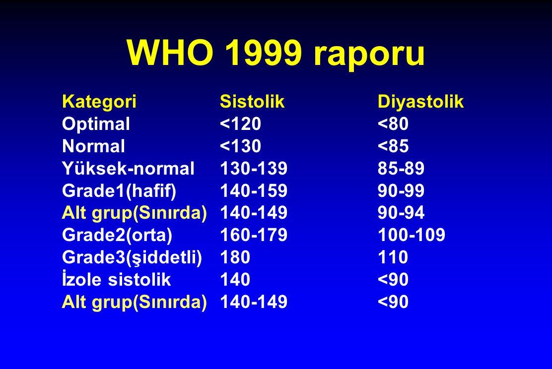 WHO 1999 raporu KategoriSistolikDiyastolik Optimal<120<80 Normal<130<85 Yüksek-normal130-13985-89 Grade1(hafif)140-15990-99 Alt grup(Sınırda)140-14990