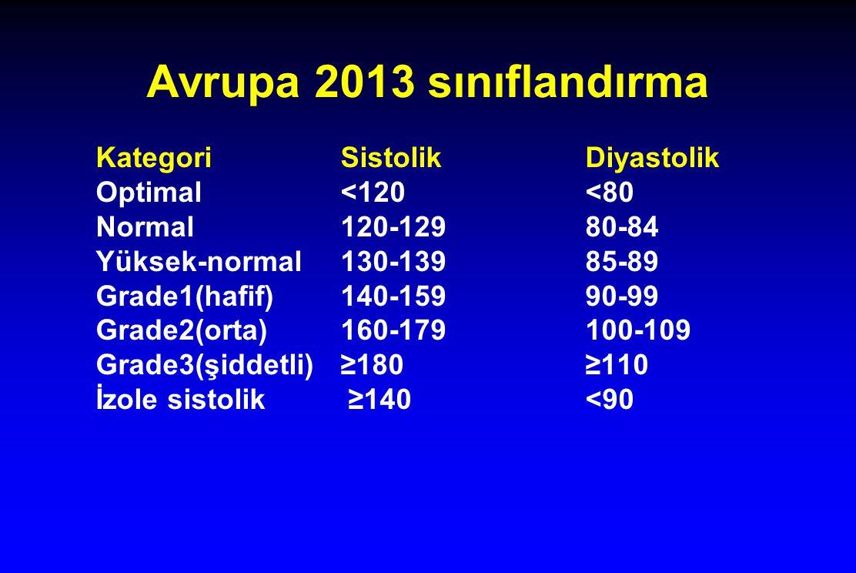 Avrupa 2013 sınıflandırma KategoriSistolikDiyastolik Optimal<120<80 Normal120-12980-84 Yüksek-normal130-13985-89 Grade1(hafif)140-15990-99 Grade2(orta