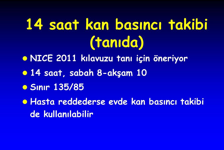 14 saat kan basıncı takibi (tanıda) l NICE 2011 kılavuzu tanı için öneriyor l 14 saat, sabah 8-akşam 10 l Sınır 135/85 l Hasta reddederse evde kan bas