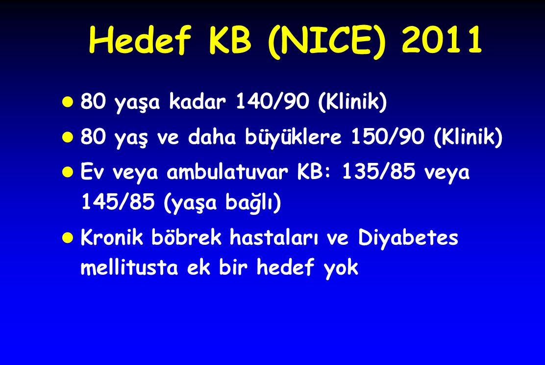 Hedef KB (NICE) 2011 l 80 yaşa kadar 140/90 (Klinik) l 80 yaş ve daha büyüklere 150/90 (Klinik) l Ev veya ambulatuvar KB: 135/85 veya 145/85 (yaşa bağ
