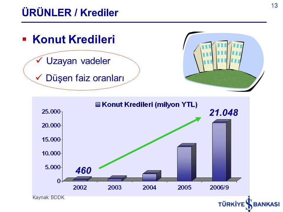 13 ÜRÜNLER / Krediler  Konut Kredileri  Uzayan vadeler  Düşen faiz oranları 21.048 460 Kaynak: BDDK
