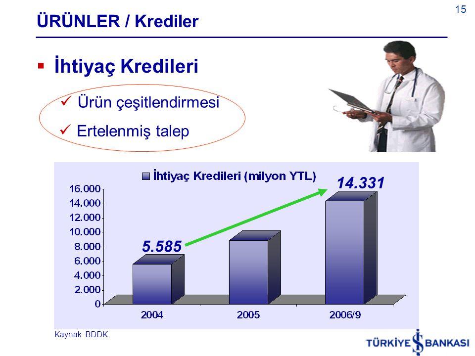 15 ÜRÜNLER / Krediler  İhtiyaç Kredileri  Ürün çeşitlendirmesi  Ertelenmiş talep 14.331 5.585 Kaynak: BDDK