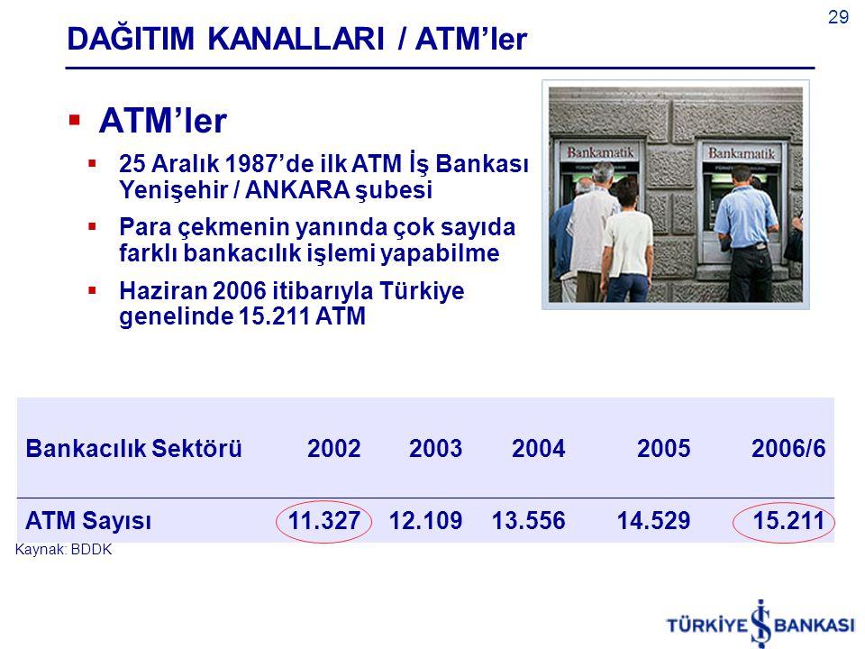 29 DAĞITIM KANALLARI / ATM'ler  ATM'ler  25 Aralık 1987'de ilk ATM İş Bankası Yenişehir / ANKARA şubesi  Para çekmenin yanında çok sayıda farklı bankacılık işlemi yapabilme  Haziran 2006 itibarıyla Türkiye genelinde 15.211 ATM Bankacılık Sektörü20022003200420052006/6 ATM Sayısı11.32712.10913.55614.52915.211 Kaynak: BDDK