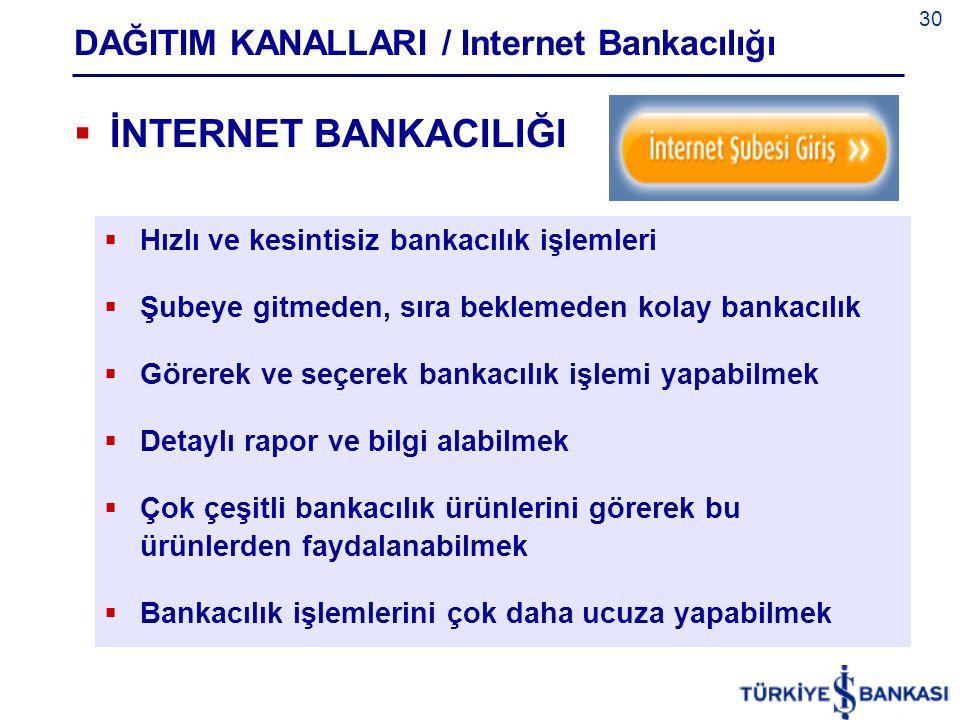 30 DAĞITIM KANALLARI / Internet Bankacılığı  İNTERNET BANKACILIĞI  Hızlı ve kesintisiz bankacılık işlemleri  Şubeye gitmeden, sıra beklemeden kolay bankacılık  Görerek ve seçerek bankacılık işlemi yapabilmek  Detaylı rapor ve bilgi alabilmek  Çok çeşitli bankacılık ürünlerini görerek bu ürünlerden faydalanabilmek  Bankacılık işlemlerini çok daha ucuza yapabilmek