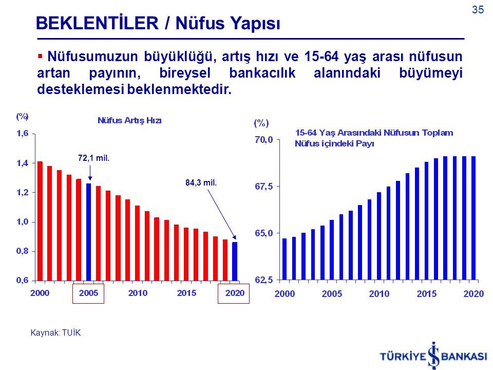 35  Nüfusumuzun büyüklüğü, artış hızı ve 15-64 yaş arası nüfusun artan payının, bireysel bankacılık alanındaki büyümeyi desteklemesi beklenmektedir.