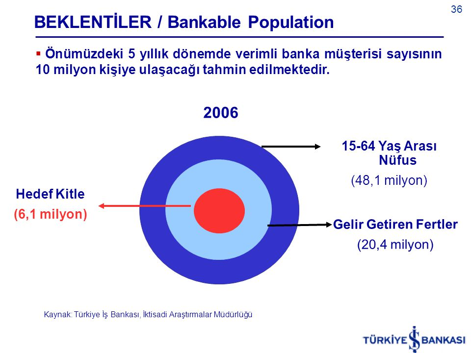 36  Önümüzdeki 5 yıllık dönemde verimli banka müşterisi sayısının 10 milyon kişiye ulaşacağı tahmin edilmektedir.