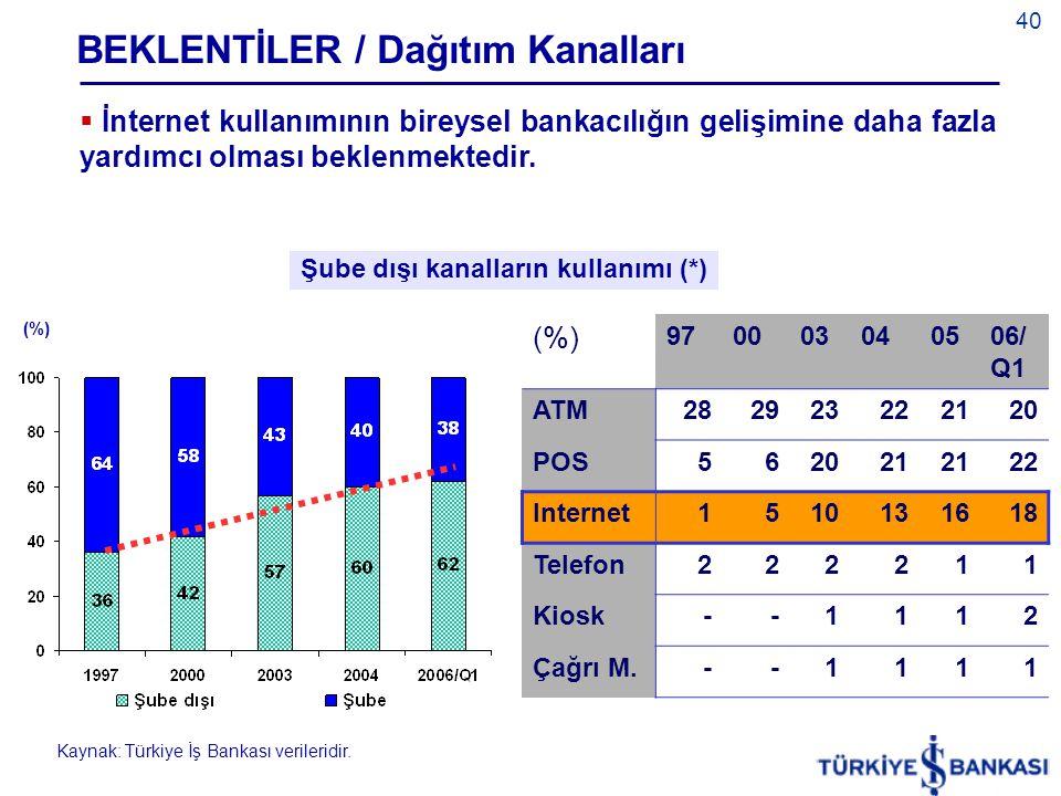 40  İnternet kullanımının bireysel bankacılığın gelişimine daha fazla yardımcı olması beklenmektedir.