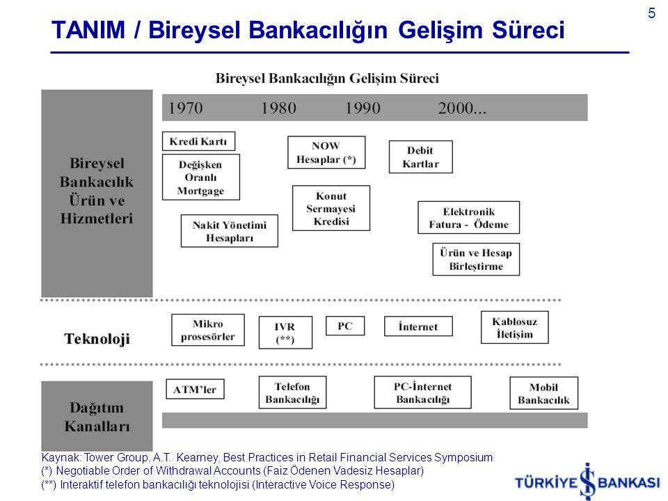5 TANIM / Bireysel Bankacılığın Gelişim Süreci Kaynak: Tower Group, A.T.
