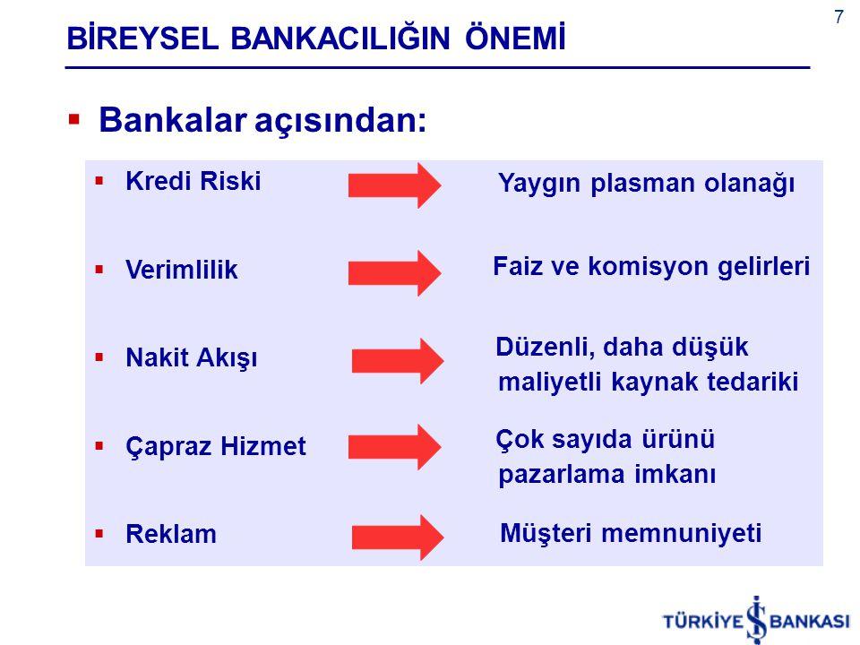 18 ÜRÜNLER / Plastik Kartlar  Kredi Kartları  1968 Türkiye'de ilk kredi kartı (Diners Club)  1991 İlk elektronik POS  1999 Taksitli kredi kartları, puan uygulamaları  2005 YTL 85 milyar işlem hacmi Kaynak: Bankalararası Kart Merkezi