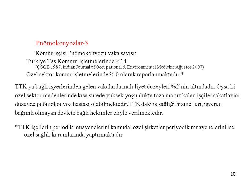 10 Kömür işçisi Pnömokonyozu vaka sayısı: Türkiye Taş Kömürü işletmelerinde %14 (ÇSGB 1987, İndian Journal of Occupational & Environmental Medicine Ağ