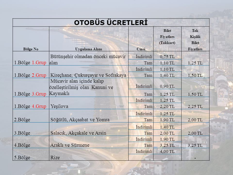 OTOBÜS ÜCRETLERİ Bölge NoUygulama AlanıCinsi BiletTek FiyatlarıKişilik (Takkart)Bilet Fiyatları 1.Bölge 1.Grup Bütünşehir olmadan önceki mücavir alan