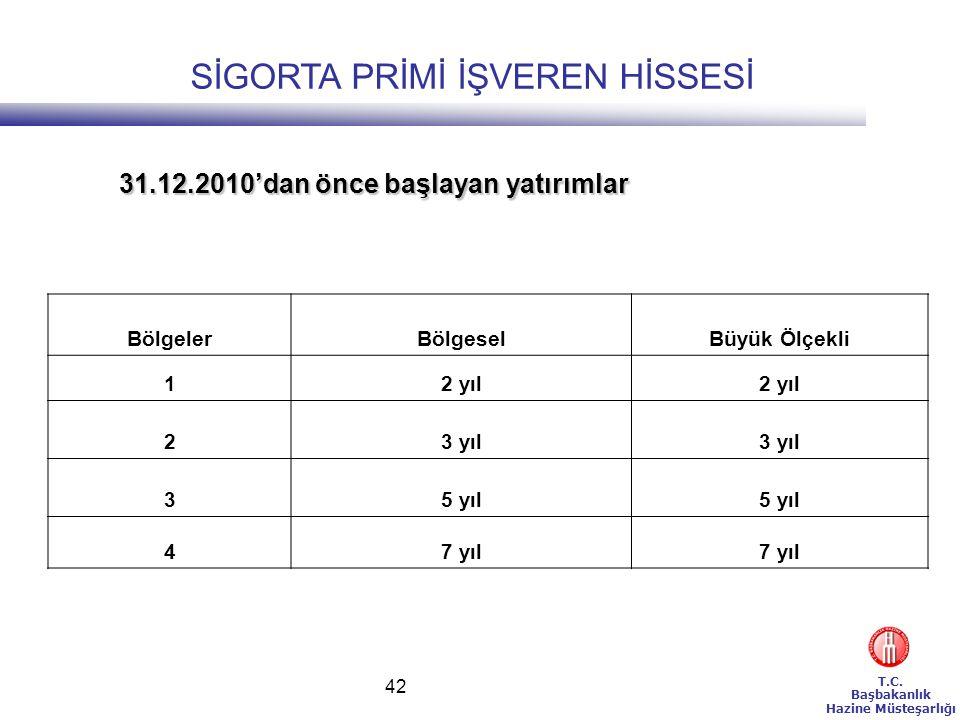 T.C. Başbakanlık Hazine Müsteşarlığı 42 BölgelerBölgeselBüyük Ölçekli 12 yıl 23 yıl 35 yıl 47 yıl 31.12.2010'dan önce başlayan yatırımlar SİGORTA PRİM
