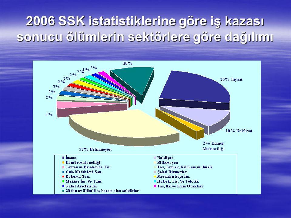 2006 SSK istatistiklerine göre iş kazası sonucu ölümlerin sektörlere göre dağılımı
