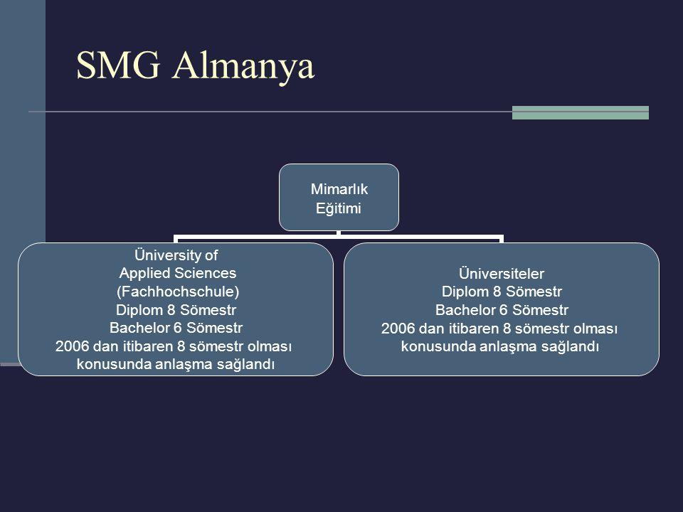 SMG Almanya Mimarlık Eğitimi Üniversity of Applied Sciences (Fachhochschule) Diplom 8 Sömestr Bachelor 6 Sömestr 2006 dan itibaren 8 sömestr olması konusunda anlaşma sağlandı Üniversiteler Diplom 8 Sömestr Bachelor 6 Sömestr 2006 dan itibaren 8 sömestr olması konusunda anlaşma sağlandı