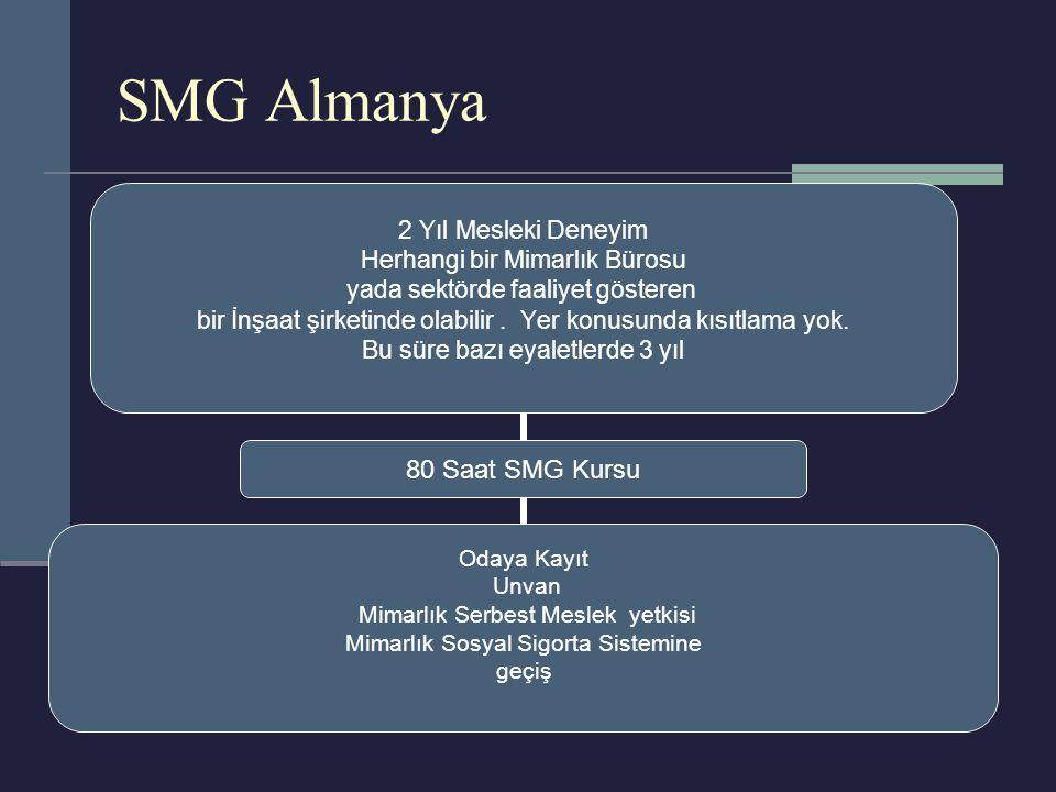 SMG Almanya 2 Yıl Mesleki Deneyim Herhangi bir Mimarlık Bürosu yada sektörde faaliyet gösteren bir İnşaat şirketinde olabilir.