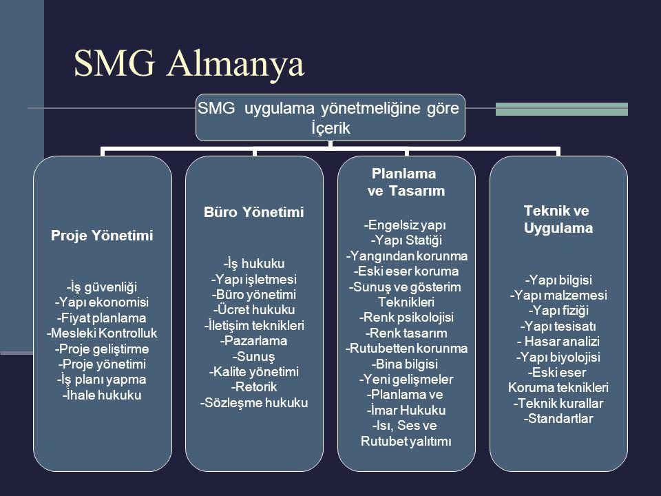 SMG Almanya SMG uygulama yönetmeliğine göre İçerik Proje Yönetimi •İş güvenliği •Yapı ekonomisi •Fiyat planlama •Mesleki Kontrolluk •Proje geliştirme •Proje yönetimi •İş planı yapma •İhale hukuku Büro Yönetimi •İş hukuku •Yapı işletmesi •Büro yönetimi •Ücret hukuku •İletişim teknikleri •Pazarlama •Sunuş •Kalite yönetimi •Retorik •Sözleşme hukuku Planlama ve Tasarım -Engelsiz yapı -Yapı Statiği •Yangından korunma •Eski eser koruma •Sunuş ve gösterim Teknikleri •Renk psikolojisi •Renk tasarım •Rutubetten korunma •Bina bilgisi •Yeni gelişmeler •Planlama ve •İmar Hukuku •Isı, Ses ve Rutubet yalıtımı Teknik ve Uygulama •Yapı bilgisi •Yapı malzemesi •Yapı fiziği •Yapı tesisatı • Hasar analizi •Yapı biyolojisi •Eski eser Koruma teknikleri •Teknik kurallar •Standartlar
