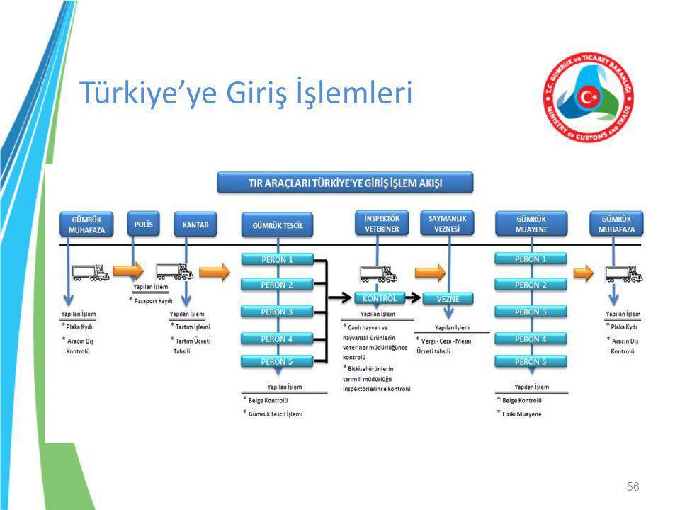 56 Türkiye'ye Giriş İşlemleri