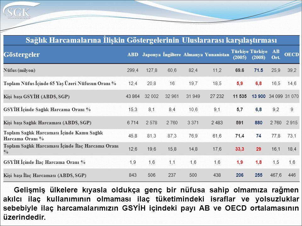 Sağlık Harcamalarına İlişkin Göstergelerinin Uluslararası karşılaştırması Göstergeler ABDJaponyaİngiltereAlmanyaYunanistan Türkiye (2005) Türkiye (2008) AB Ort.