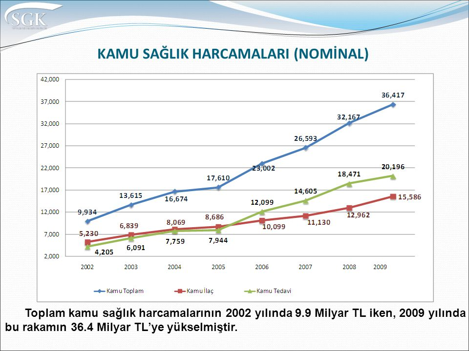KAMU SAĞLIK HARCAMALARI (NOMİNAL) Toplam kamu sağlık harcamalarının 2002 yılında 9.9 Milyar TL iken, 2009 yılında bu rakamın 36.4 Milyar TL'ye yükselmiştir.